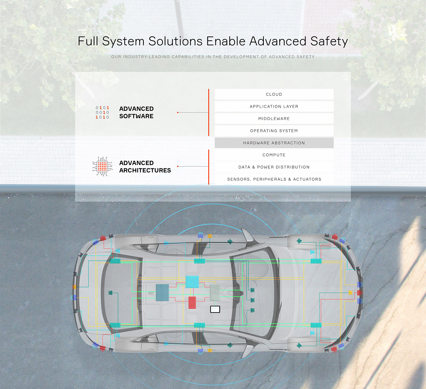 Full System Solutions Enable Advanced Safety