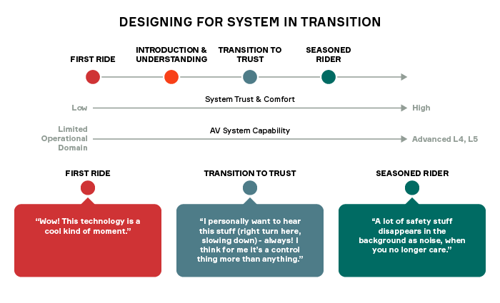 Aptiv: Designing for System in Transition