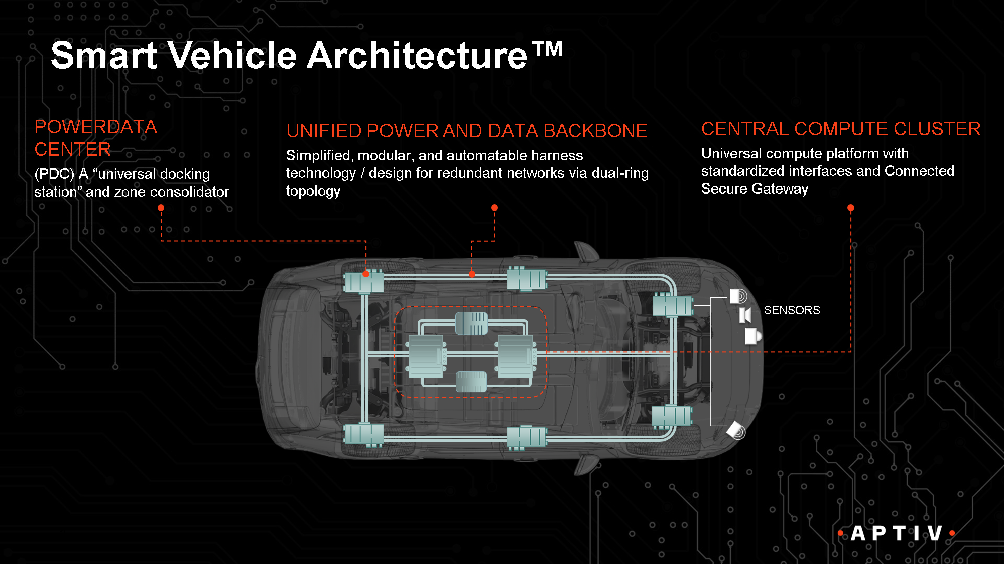 Smart Vehicle Architecture: Making the Future of Mobility Work