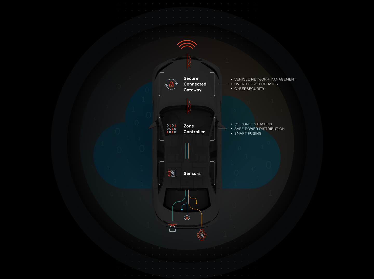 Aptiv Connectivity and Security