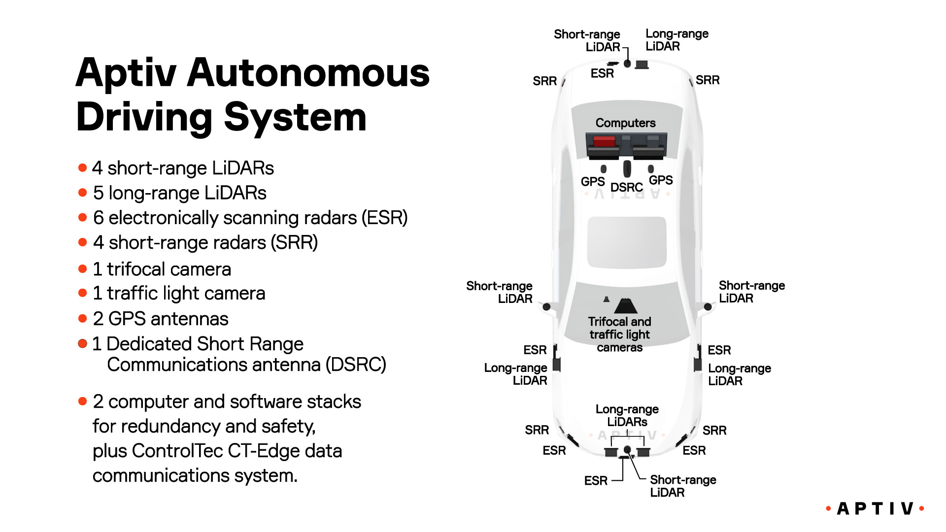 The Autonomous Driving Platform How Will Cars Actually