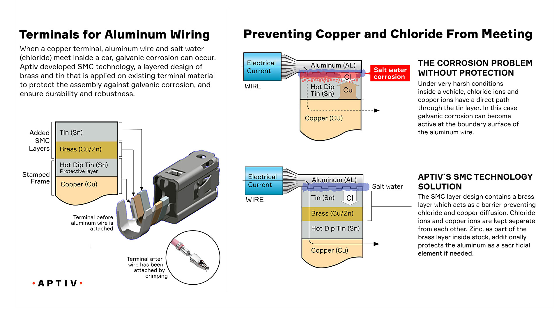 Selective Metal Coating The New Gold Standard For Automotive Wiring Surface Diagram Connecting Aluminum Cable And A Copper Connector To Each Other Requires Additional Complex Technical Requirements Oxide On Outer Of