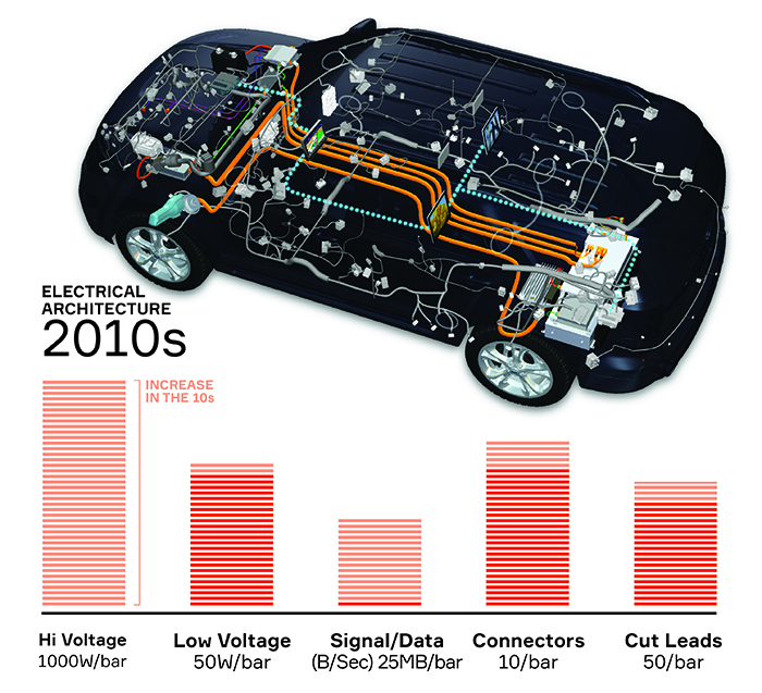 Auto wiring through the ages-2010s