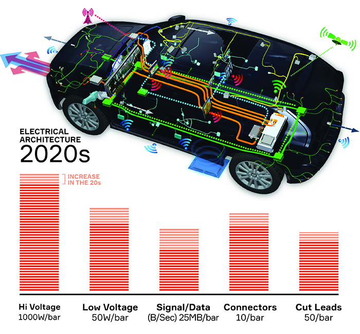 Auto wiring through the ages-2020s