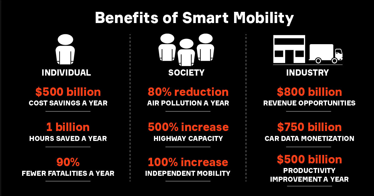Benefits of Smart Mobility