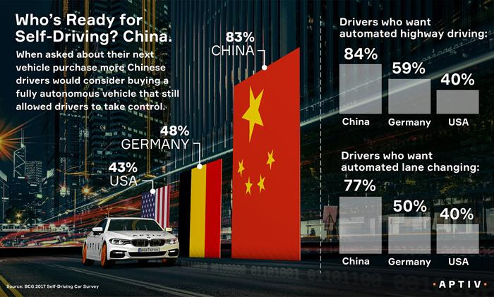 China-Survey-Aptiv-Self-Driving