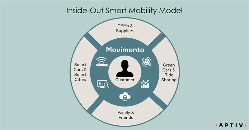 Movimento-Inside-Out-Smart-Mobility-Model